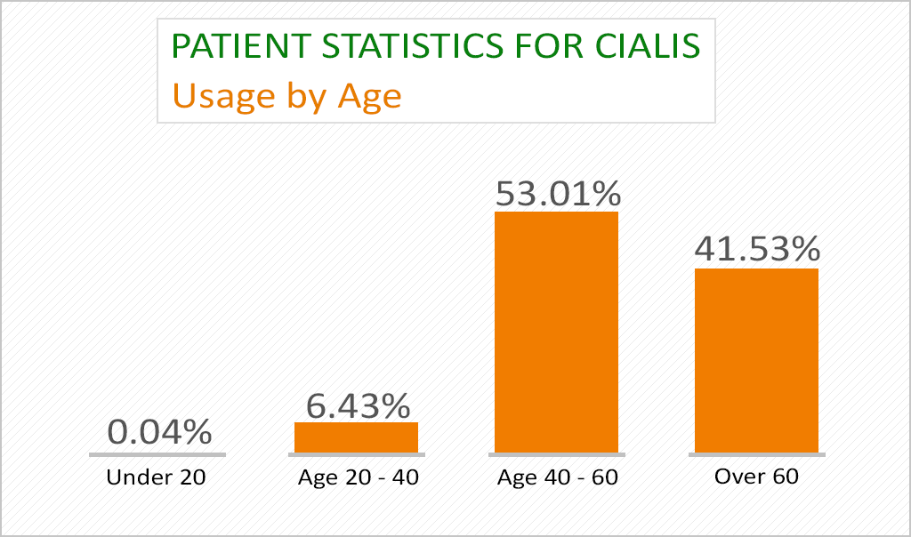 Patient statistics for cialis